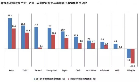 奢侈品经济:意大利时尚产业关键数据汇总