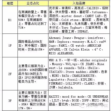 上海大悦城运营模式与规划设计全曝光
