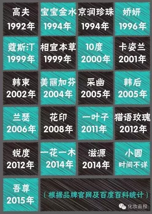 屈臣氏的21个国产日化品牌档案大揭秘!