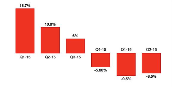 MK二季度销售额下跌了8.5% 准备再开几家就收手