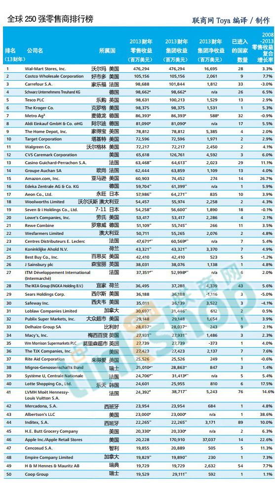 14家中国零售商入榜2015全球零售250强_1