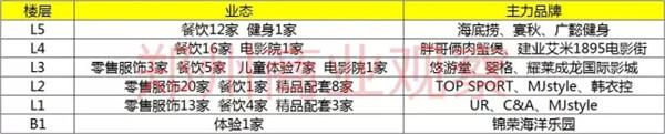 三分钟教你读懂郑州西区最大购物中心锦艺城!