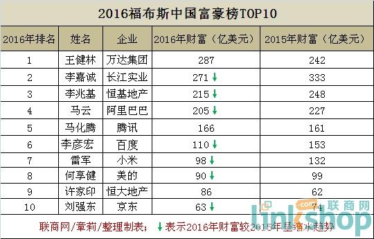 2016福布斯中国富豪榜出炉王健林成了亚洲最