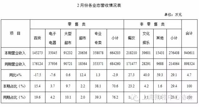上海购物中心2月营业总规模同比增长4.7%