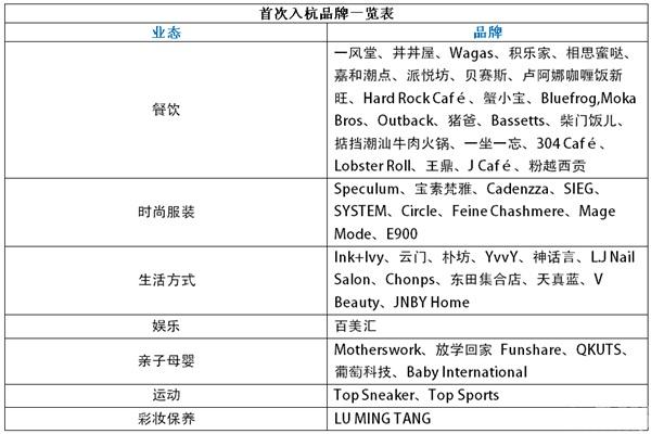 杭州嘉里中心试运营28家餐饮首入杭