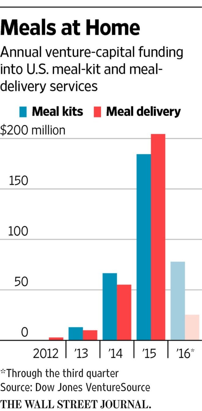 美国两大O2O,外卖和食材电商今年都不好过