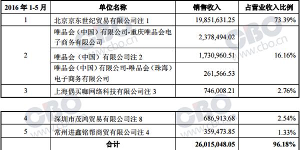 上海嘉妮诗登陆新三板 京东是其最大合作伙伴