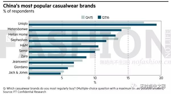 调查:优衣库为消费者最爱海澜之家位列第三