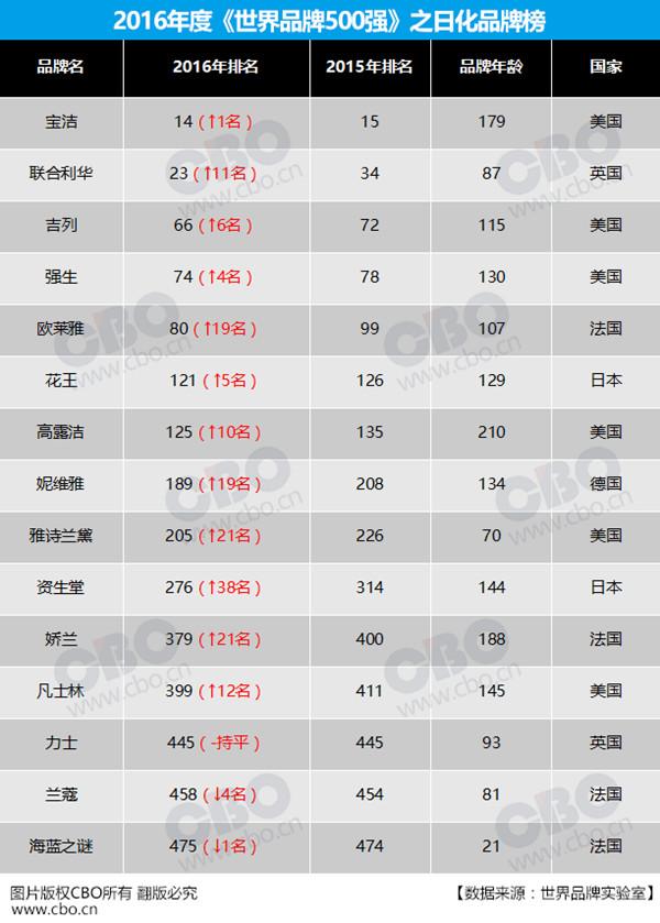 """2016年""""世界品牌500强""""揭榜:日化类宝洁排名第一"""