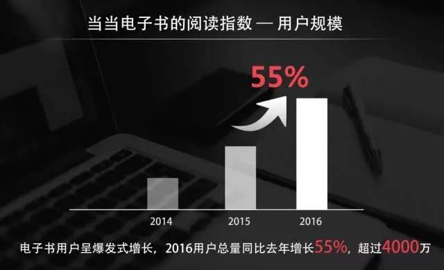 当当图书2016年销售码洋140亿无线占比超70