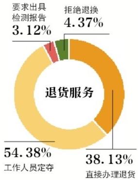 15家电商平台的整体售后满意度达88.14%