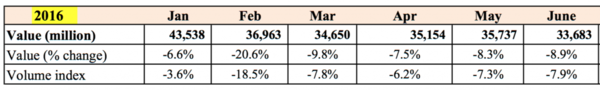2016年香港零售额下跌8.1% 18年来最大跌幅