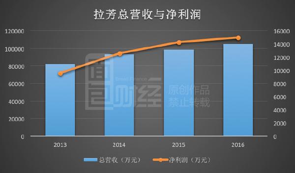 拉芳上市在即但中国日化市场早已被外资瓜分