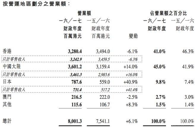 I.T去年在港颓势延续 靠内地市场实现纯利涨50.2%_1
