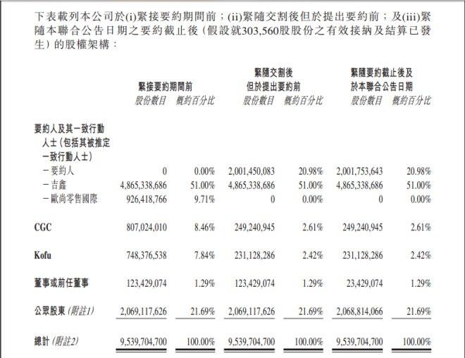 零售商业--阿里完成高鑫零售入股但是谁才是高鑫的掌控者