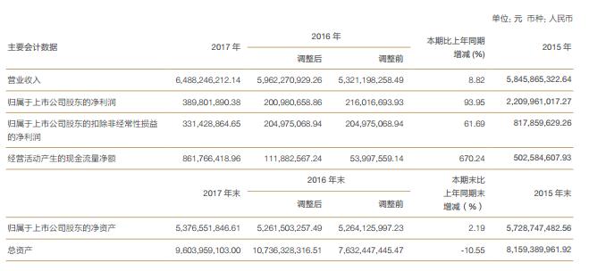 拿下Tommee Tippee的上海家化2017净利增长93.95%