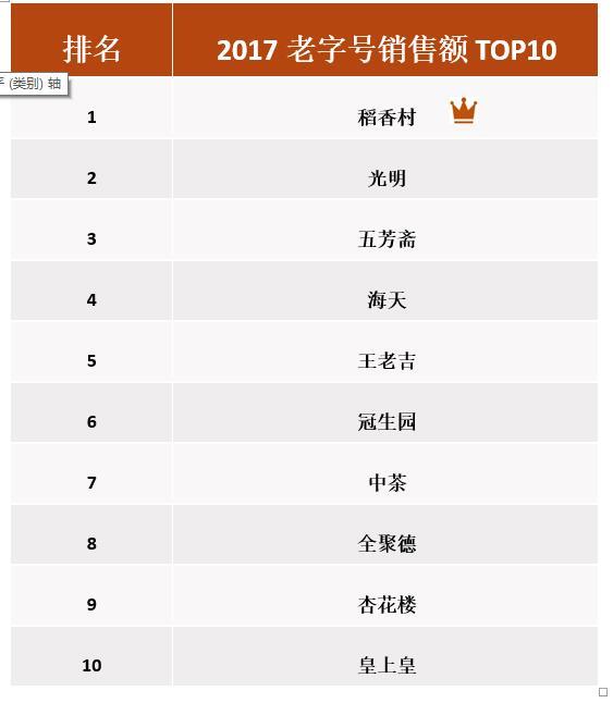 京东发布中华老字号发展报告 电商成老字号增速最快渠道