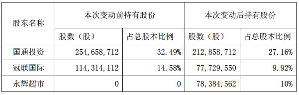打造生鲜供应链 永辉5.38亿拿下国联水产10%股权