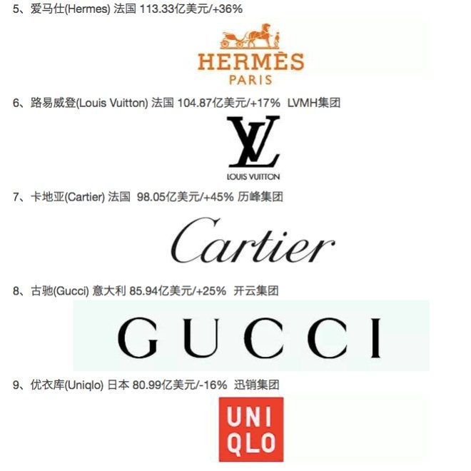 2018全球最具价值TOP50服饰品牌 中国占了哪两席