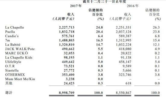 拉夏贝尔2017年营收89.99亿 净利润下降6.29%