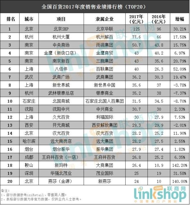 2017百货、奥莱和购物中心销售业绩TOP20排行榜
