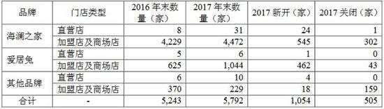 海澜之家主品牌增长疲软 一年新开近200家购物中心店