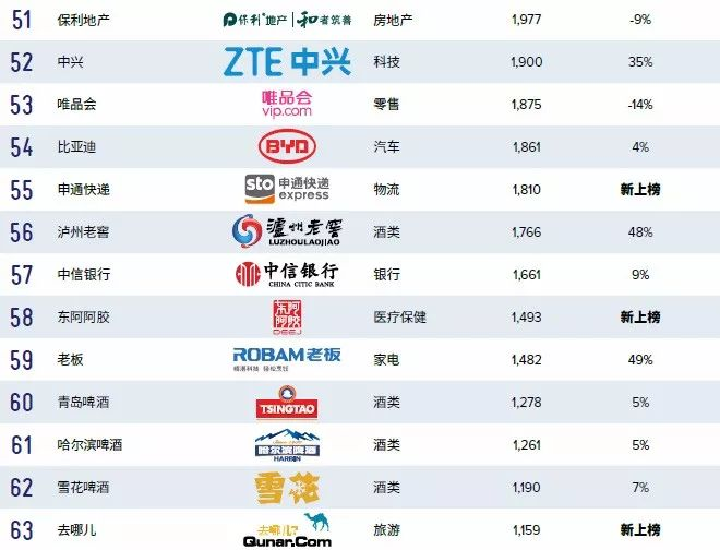 BrandZ 2018最具价值中国品牌100强 腾讯仍是第一
