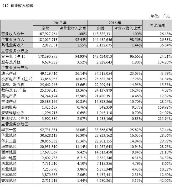 苏宁2017年营收1879亿元 进入快速成长爆发期