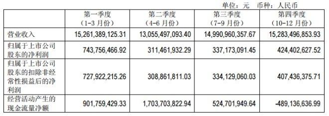 永辉超市2017年净利增长近五成 新开332家店