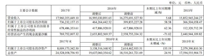 南京新百2017年实现营收179.6亿 净利上涨58.58%