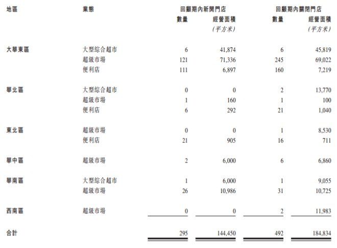 联华超市2018年经营计划曝光 将集中发力小业态