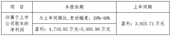 红旗连锁预计第一季度净利润增长20%-40%