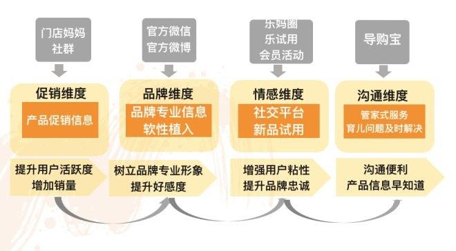 乐友副总裁高海燕:一切改变都应基于消费者
