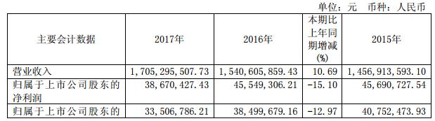安德利2017年营收增长10.69% 净利下降15.1%
