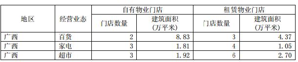 南宁百货2017年营收23.21亿 净利增长105.17%