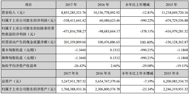 人人乐2017年亏损达5.38亿 门店调整成主因