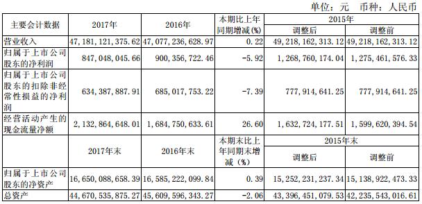 百联2017年营收增长0.22% 净利下滑5.92%
