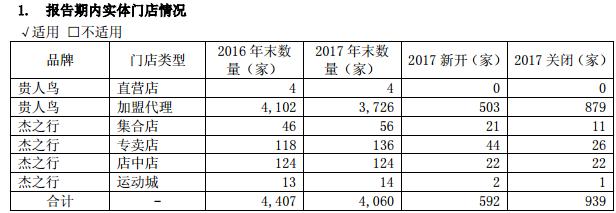 贵人鸟2017年净利润下降46.25% 并购跨界成效不明显