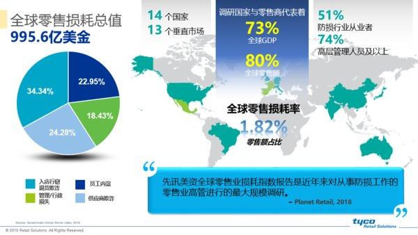 中国零售业去年损耗135.2亿美元,百货损耗水平全球最高