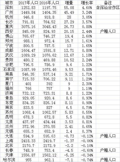 杭州人口流入超过苏锡常宁之和 恐怖