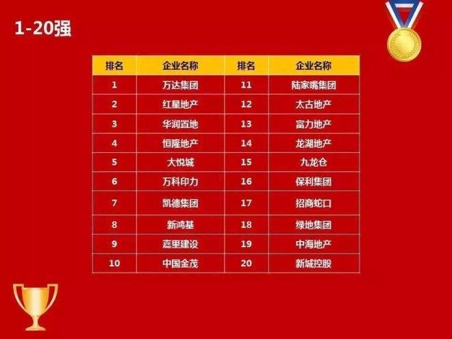 2018中国商业地产百强榜发布 万