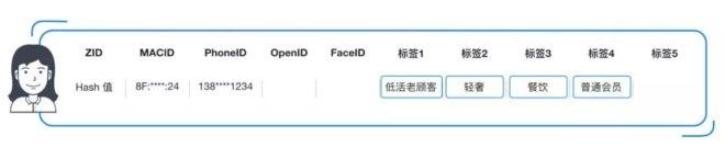 商业项目为什么要建立CDP 如何建立CDP-CNMOAD 中文移动营销资讯 3