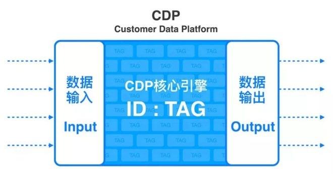 商业项目为什么要建立CDP 如何建立CDP-CNMOAD 中文移动营销资讯 4