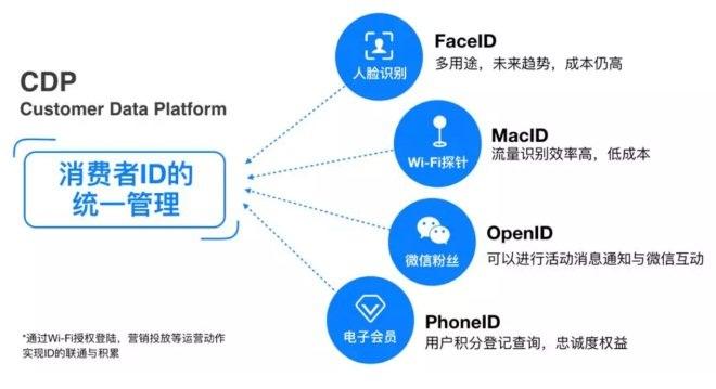 商业项目为什么要建立CDP 如何建立CDP-CNMOAD 中文移动营销资讯 2