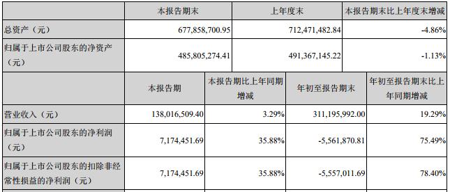 推动未来门店 步森股份前三季度营收增长19.29%