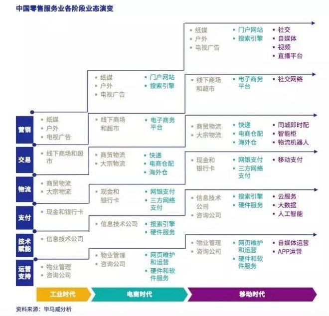深度解读2018中国零售服务业白皮书有哪些趋