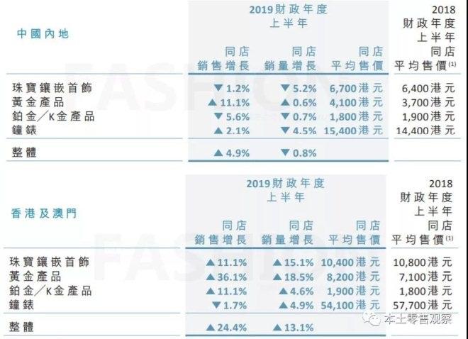 周大福中期纯利增8.8% 内地全年将添400店
