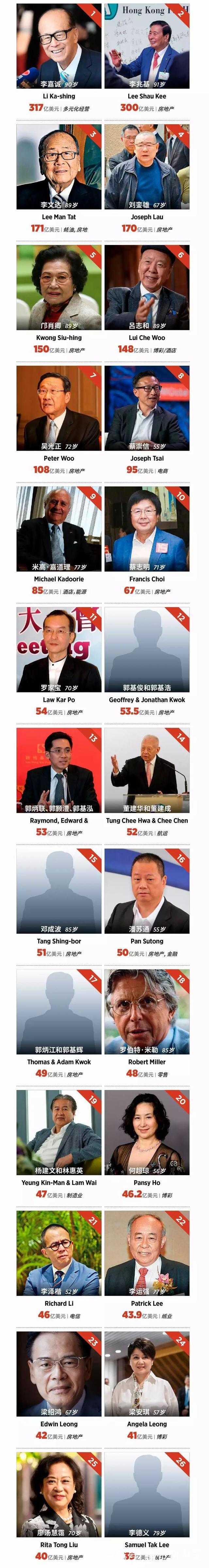 李嘉诚蝉联福布斯香港富豪榜榜首 身价缩水43亿美元