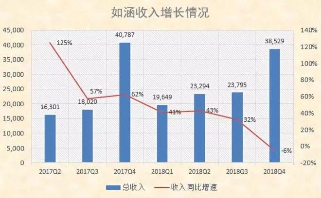 张大奕赴美IPO背后:网红电商养不起网红
