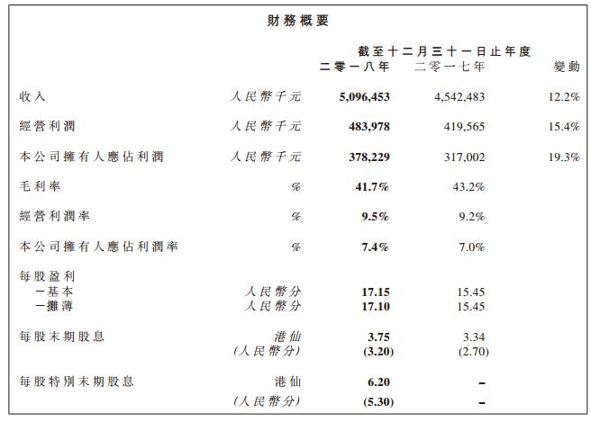3月27日,内衣巨头都市丽人(02298.HK)发布了2018年财报。